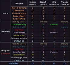 Mega Man 3 Damage Chart Mega Man X Hard Type Id Wiki