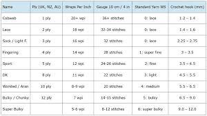Wpi Chart Yarn Weight Chart Crochet Yarn Crochet Hook