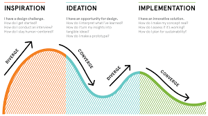 Design Thinking Process Pdf How To Apply A Design Thinking Hcd Ux Or Any Creative