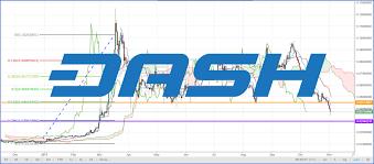 Dash To Btc Chart Dash Btc Analysis Dash Breaks Below Key Support Vs Bitcoin