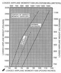 Stability Chart Aviation Aircraft Weight And Balance Exercise Aviation Careers