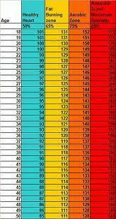 Heart Rate Numbers Chart Heart Rate Numbers Chart Google Search Fitness Health