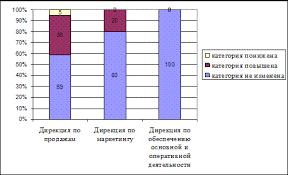 Дипломная работа Разработка проекта повышения эффективности  Рисунок 16 Результаты аттестации персонала в 2006 г