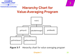 Hierarchy Chart In Programming Modules Hierarchy Charts And Documentation Ppt Download
