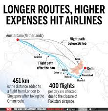 How Budget Carriers Transformed The Airline Industry In 14 Charts How Pakistans Airspace Ban Has Hit Indias Airlines Times
