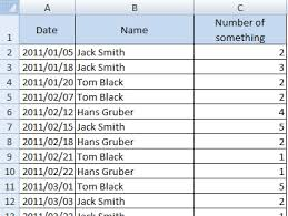 Running Total For Multiple Items Solved By Pivot Table And