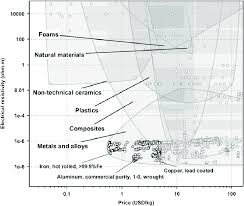 Material Selection Chart In Terms Of Electrical Resistivity