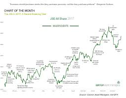 Share Index Charts South Africa Jse All Share Index Major Events In 2017