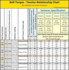 Sae Bolt Torque Chart Best Woodworking Resource For Woodworking Projects And