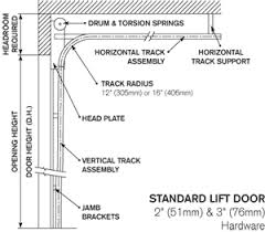 clearance and mounting requirements