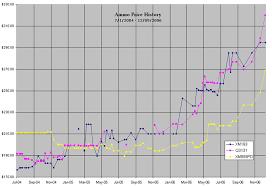 Ammo Cost Per Round Chart 48 All Inclusive Ammo Chart