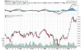 Berkshire Hathaway Stock And Price