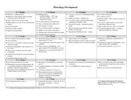 Articulation Milestones Chart Developmental Milestones Chart 0 3 Phonology Development