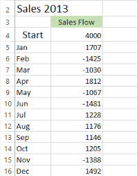 Create Waterfall Chart Excel 2013 How To Create Waterfall Chart In Excel 2016 2013 2010
