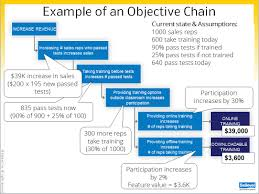 aligning business objectives to requirements part 2 objective chains objective chain example