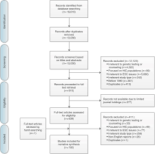 Fig 1 Preferred Reporting Items For Systematic Review And