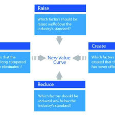 Four Actions Framework The Strategy Canvas Example Or The Four Actions Framework Is