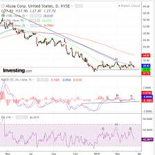 Alcoa Die Chart Chart Of The Day Alcoa Shares Signaling Global Economic