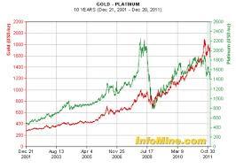 Gold Silver Platinum Chart Platinum Fire Sale On The Rich Mans Gold