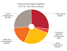 Canadian Federal Budget Pie Chart 2017 Budget 2017 Infrastructure