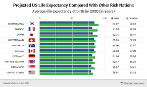 Expectancy Chart Definition Average Life Expectancy In Us By State Gender Age 2019