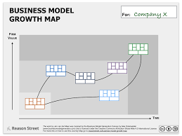 business model the business model growth map reason street