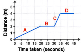 Phys Distance Time And Velocity Time Graphs Physics