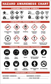 Hazard Awareness Chart Western Safety Sign