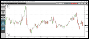 Wheat Volatility Picks Up Teucrium Commodity Trust