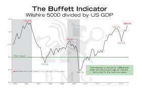 Buffett Indicator Chart The Buffett Indicator Bullionbuzz Chart Of The Week Bmg