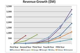 Chart House Groupon Facebook Groupon Zynga Off The Chart Revenue Venture