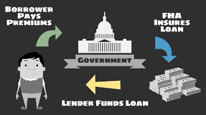 Learn About The Fha Funding Fee