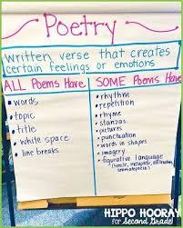 Beyond Acrostics Haiku Teaching Poetry Poetry Anchor