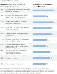 Sustainability\u0027s strategic worth: McKinsey Global Survey results ...