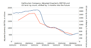 North America Rig Count Chart Halliburton Company Priced For An Unlikely Return To Robust