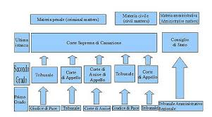 Judiciary Of Italy Wikipedia