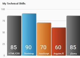 Html Table Based Column Chart Plugin For Jquery Graph Js