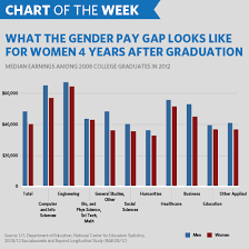 Pay Gap Chart Chart Of The Week Where We Stand On Equal Pay For Equal