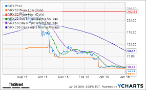 Valeant Vrx Stock Chart Looks Toxic Ahead Of Earnings