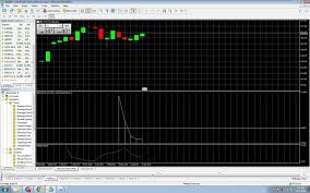 Why Does My Chart Indicators In Metatrader 5 Not Show All