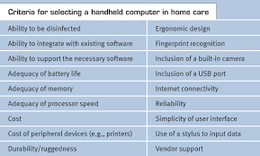 Introducing Handheld Computers Into Home Care