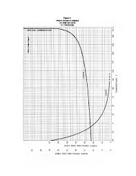 Ammonia Temperature Chart Temperature Online Charts Collection