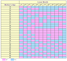 Chinese Gender Chart 2019 Accurate Chinese Gender Calendar 2014 Ovulation Signs