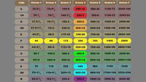 Binaural Frequency Chart Audio Frequency Chart Memorization With 99 2 Accuracy