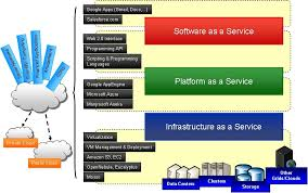 the history of cloud computing information technology essay