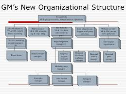 General Motors Organizational Structure 2017
