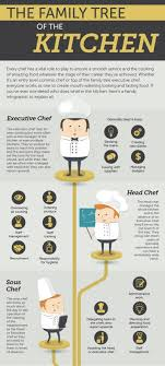 how do family trees work infographic the family tree of the kitchen news chiếc thìa vàng