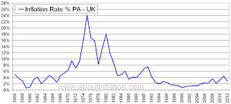 Uk Charts 1970 Uk Inflation Rate Historical Chart About Inflation