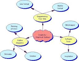 Learn How to Write a Novel Outline Template clinicalneuropsychology us