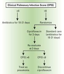 Antibiotic Mic Chart Prevention Of Infections Due To Antibiotic Resistant Bacteria